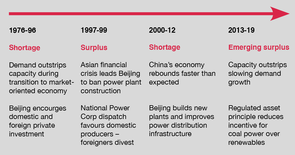 A history of Chinese power