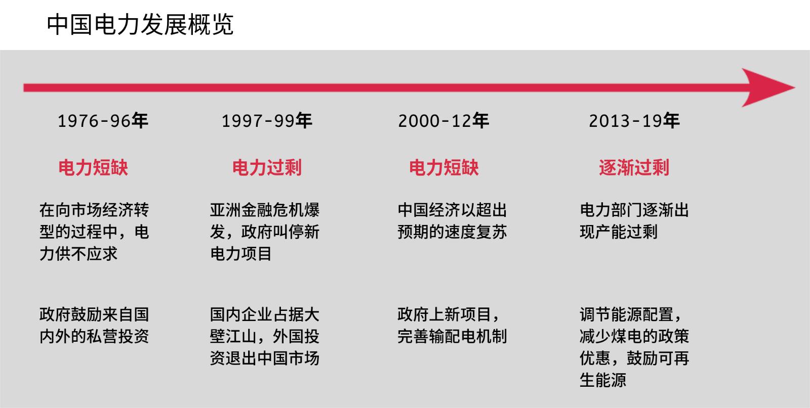 中国电力发展概览