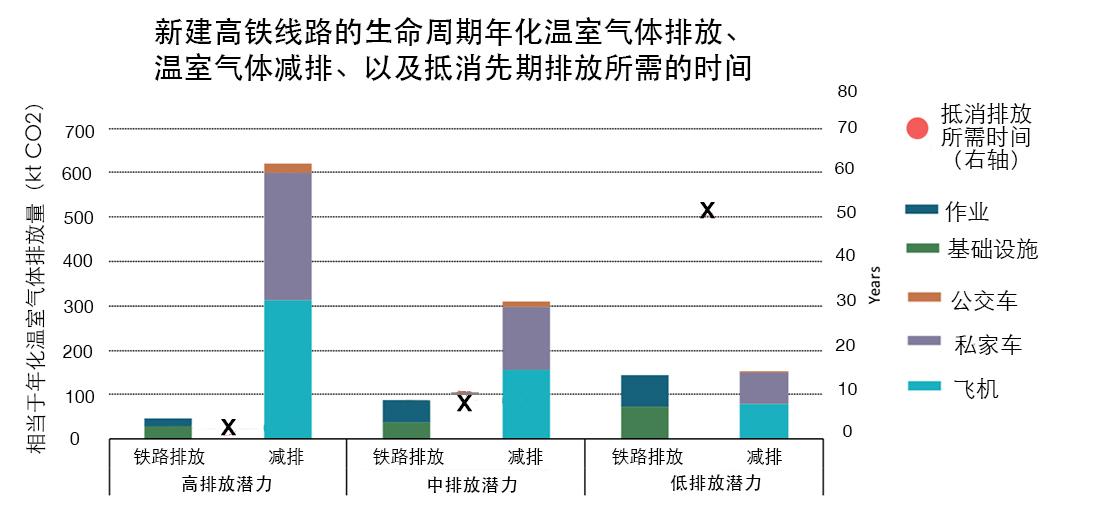 新建高铁线路的生命周期年化温室气体排放、温室气体减排、以及抵消先期排放所需的时间