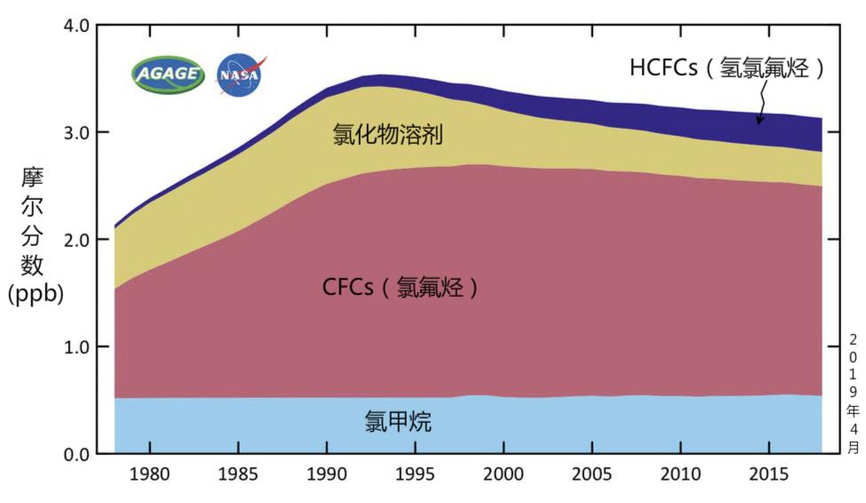 在低层大气中测得的臭氧耗损气体。自上世纪90年代初以来,大气中的臭氧耗损气体就呈下降趋势,主要原因是《蒙特利尔议定书》限制了其生产。