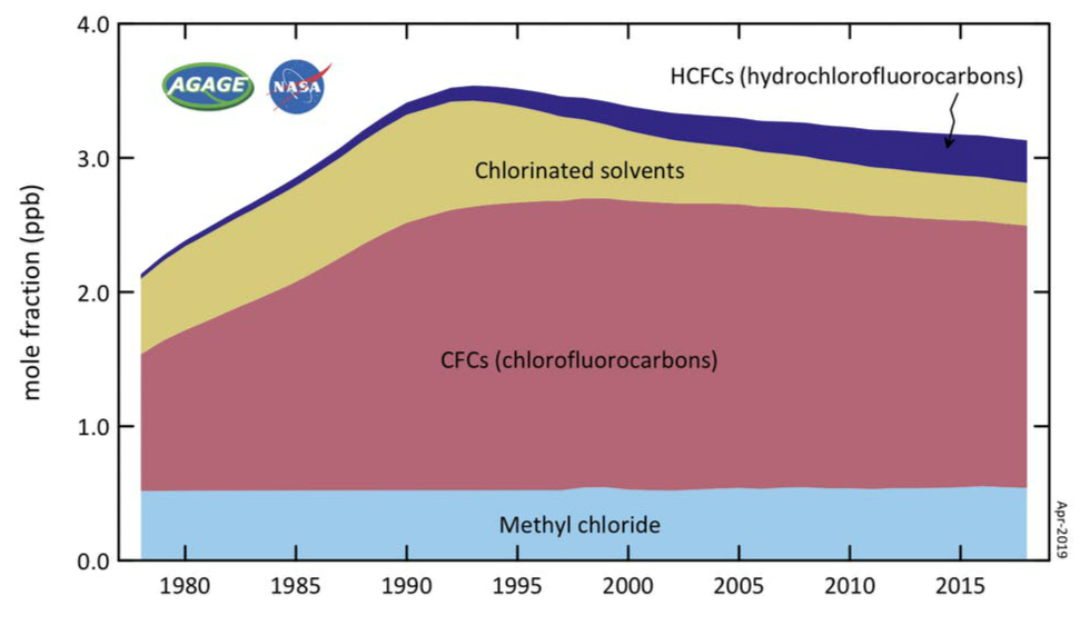 Ozone-depleting gases, measured in the lower atmosphere. Decline since the early 1990s is primarily due to the controls on production under the Montreal Protocol.