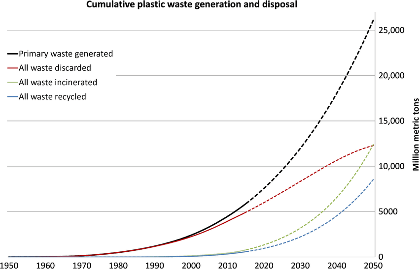 Cumulative plastic waste generation and disposal