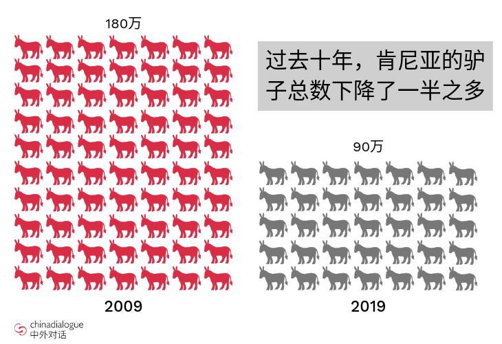 2009年到2019年,肯尼亚驴子总数下降了一半