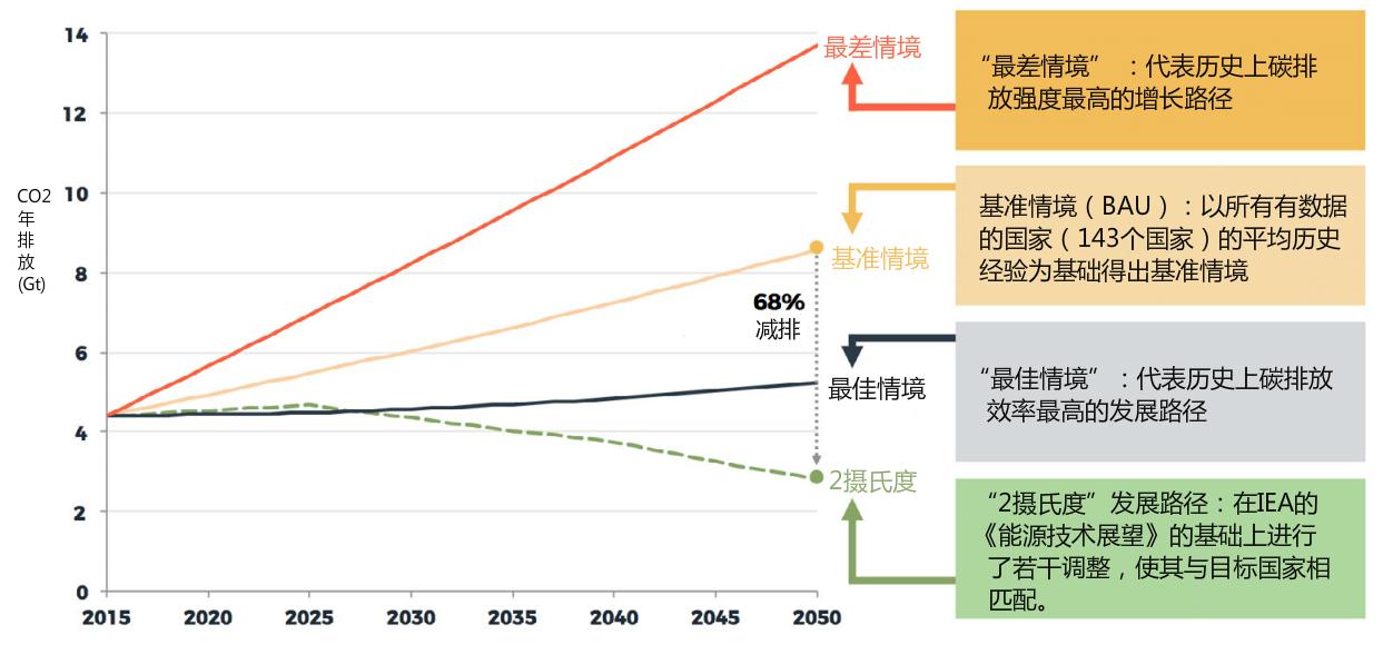 """与基准情境相比,""""2摄氏度""""发展情境需要""""一带一路""""国家在2050年前减少68%的碳排放"""