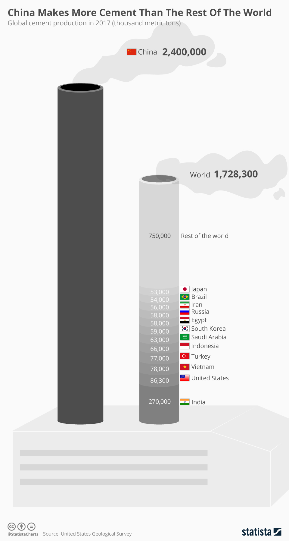 China Makes More Cement Than The Rest Of The World