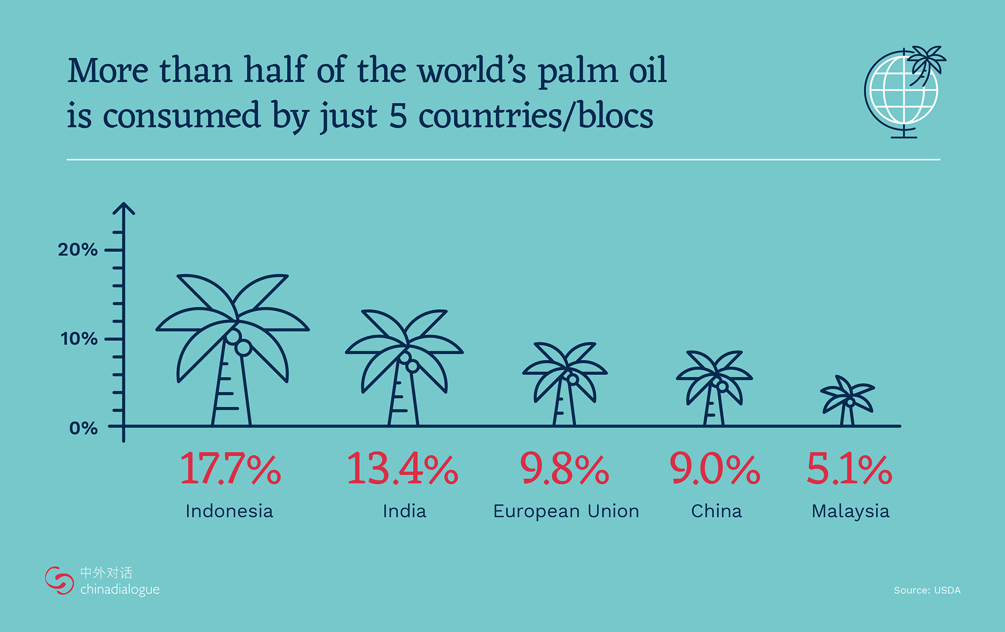 main palm oil consuming countries, top palm oil consumers