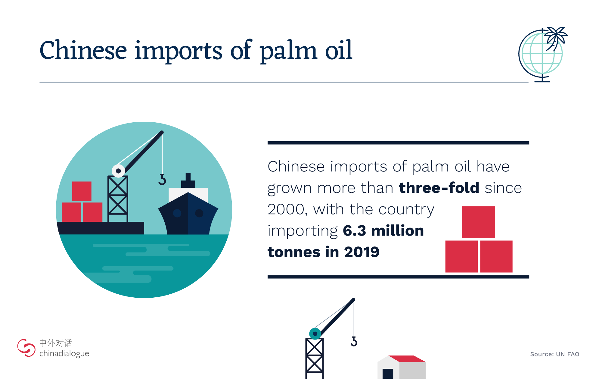 china palm oil facts, china palm oil import