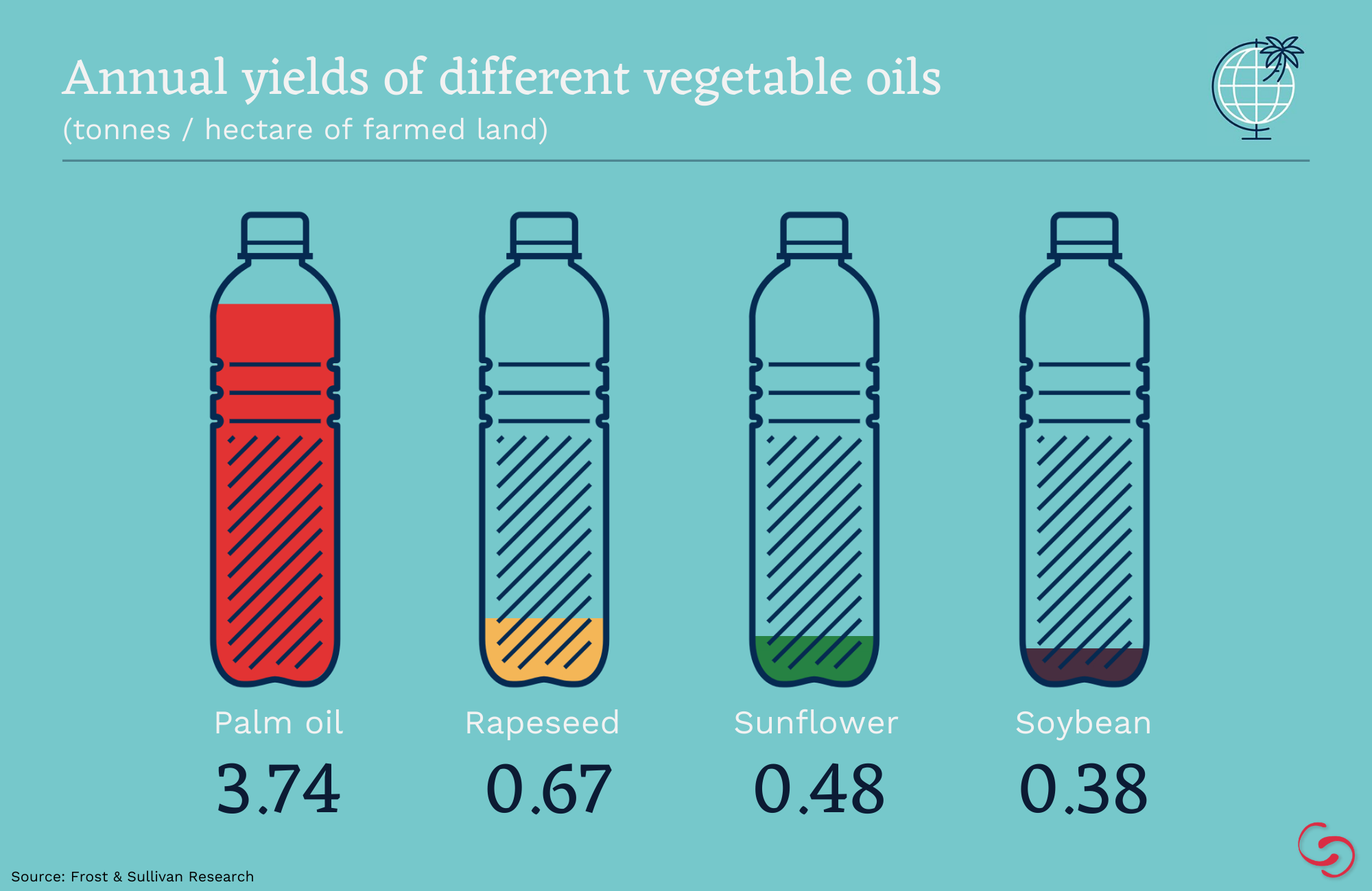 palm oil yield, vegetable oil yield