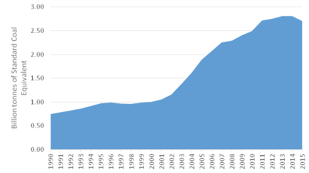 Chinese coal consumption, 1990–2015