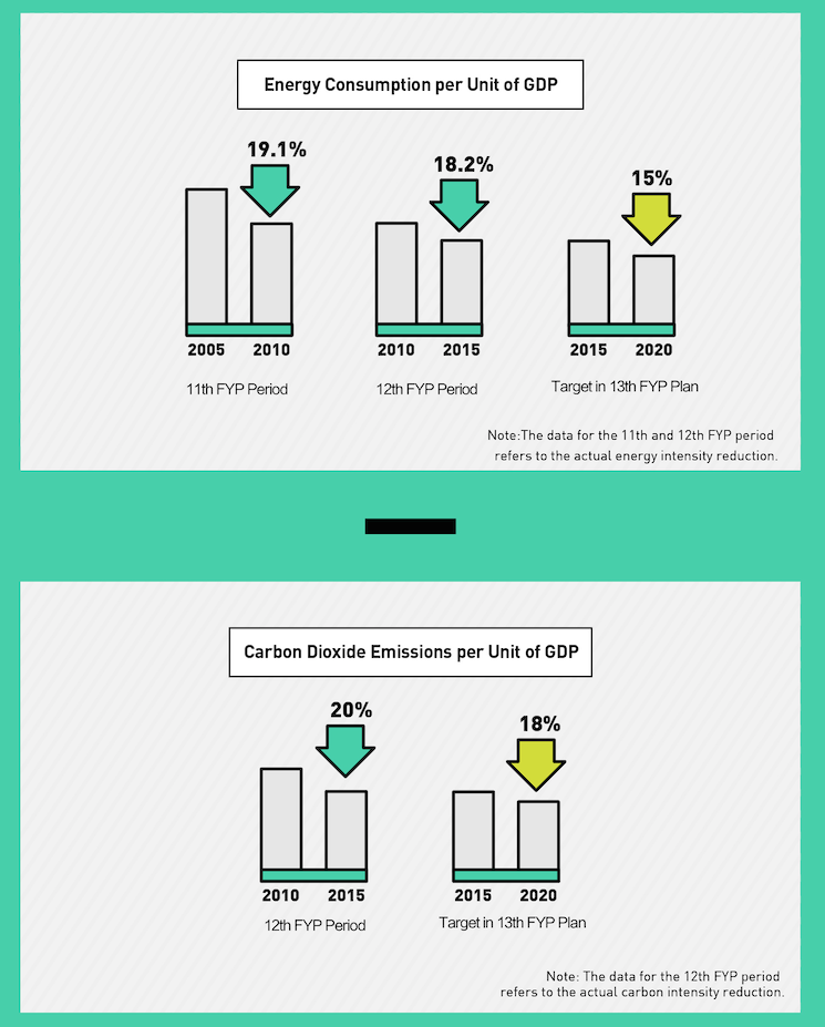 energy consumption per unit of GDP infographic