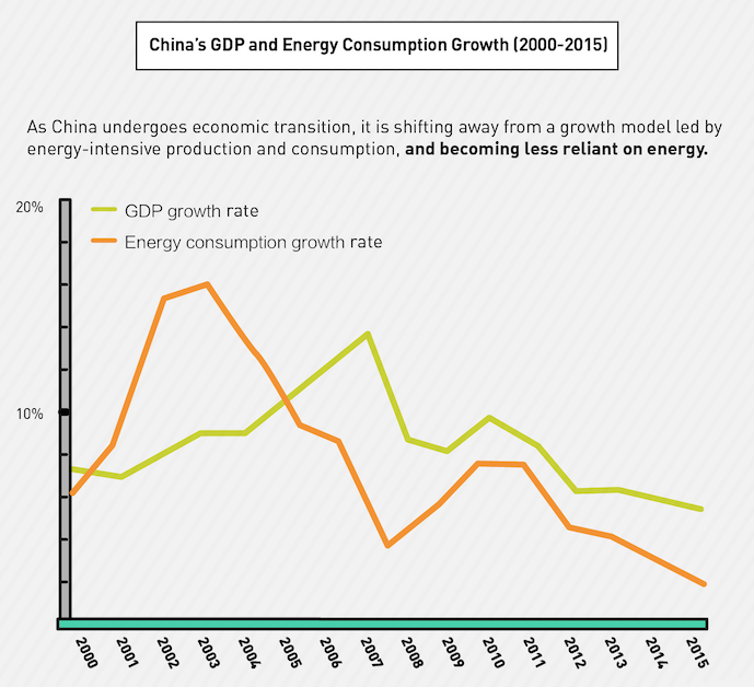 China's GDP and Energy Consumption Growth line graph. As China undergoes economic transition, it is shifting away from a growth model led by energy-intensive production and consumption, and becoming less reliant on energy